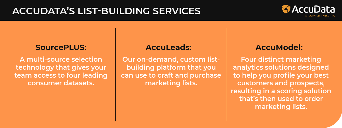 These are AccuData's services used to build marketing lists.