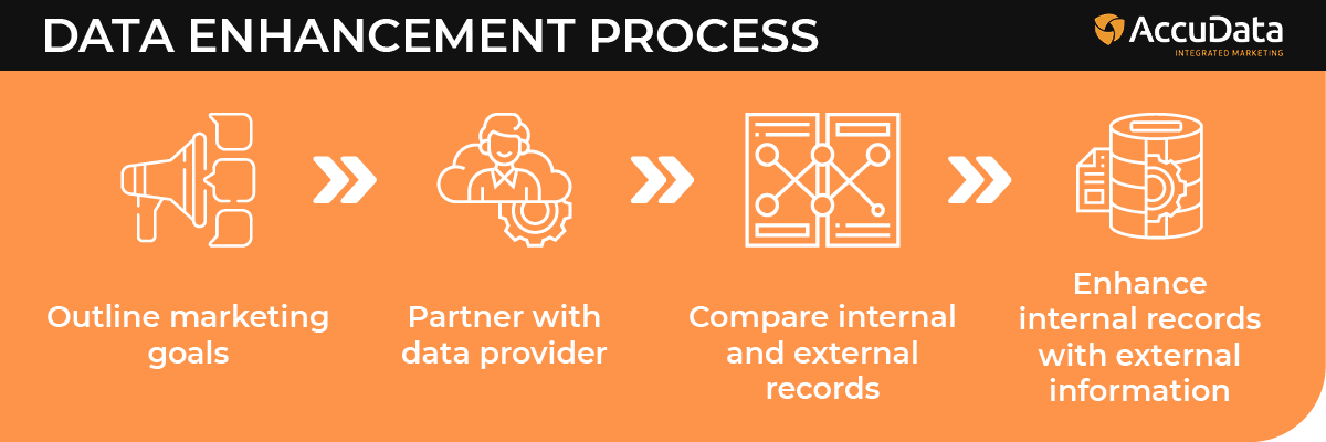 This is the process of data enhancement.